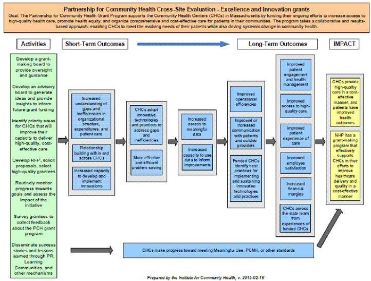 Example of foundation level logic model from the Partnership for Community Health (PCH)  Excellence and Innovation Grant Program.
