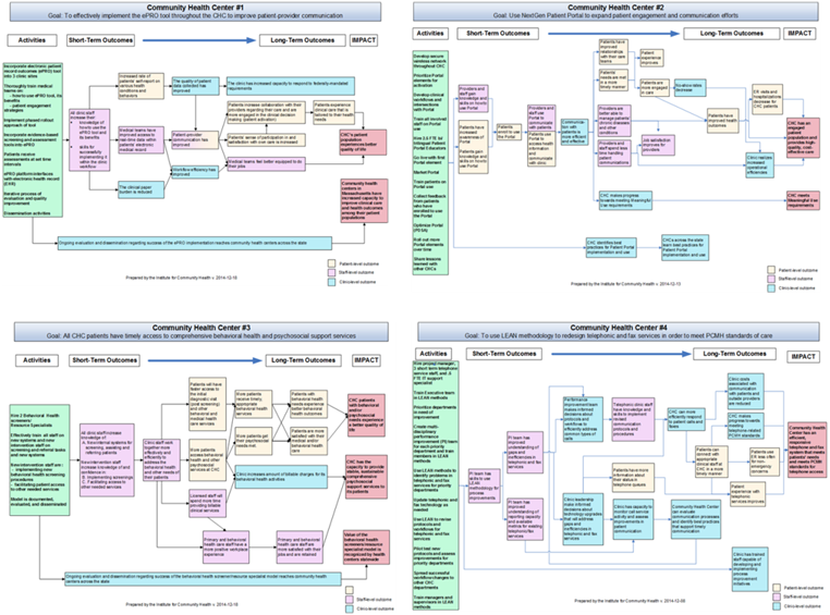 Examples of multi-level logic models from the Institute for Community Health