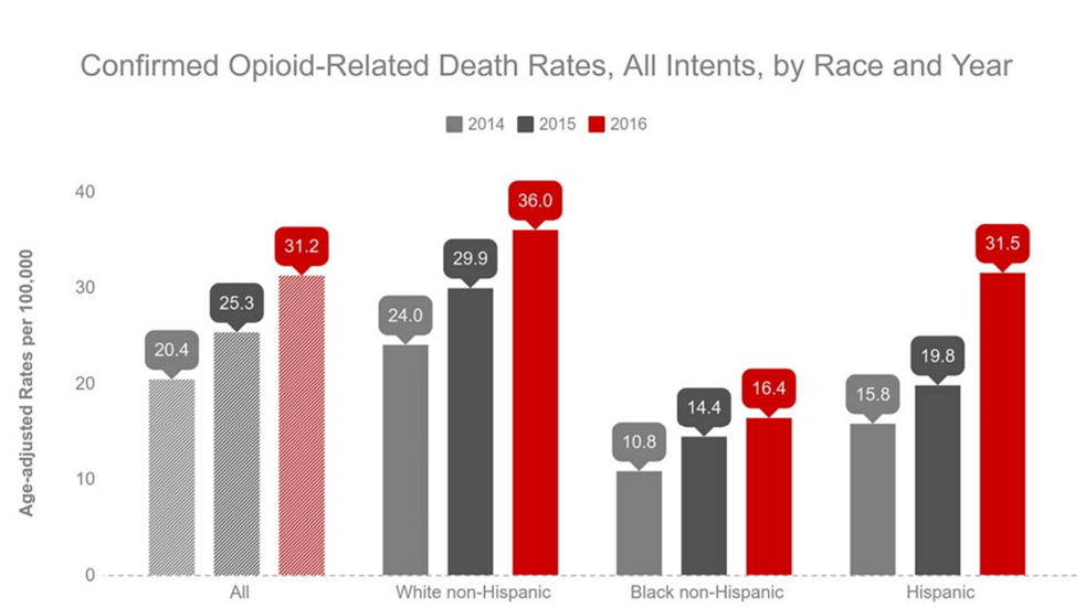Confirmed opioid-related death rates, all intents, by race and year