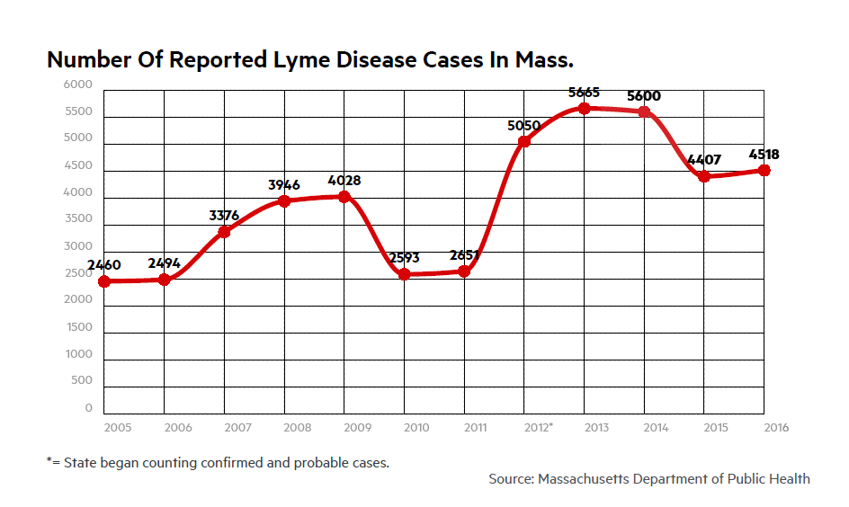 Number of Reported Lyme Disease Cases in Mass.